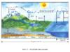 Bài 15. Thủy quyển. Một số nhân tố ảnh hưởng đến chế độ nước sông – Địa lí lớp 10. Một số sông lớn trên Trái Đất.