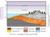 Bài 20. Lớp vỏ Địa lý. Quy luật thống nhất và hoàn chỉnh của lớp vỏ Địa lý- địa lí 10: Nêu khái niệm về lớp vỏ địa lí