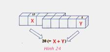Bài 5. Từ bài toán đến chương trình – Tin học 8: Giả sử x và y là các biến số. Hãy cho biết kết quả của việc thực hiện thuật toán sau