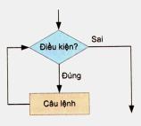 Bài 8. Lặp với số lần chưa biết trước – Tin học 8: Hãy tìm hiểu các thuật toán sau đây và cho biết khi thực hiện thuật toán, máy tính sẽ bao