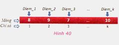 Bài 9. Làm việc với dãy số – Tin học 8: Các khai báo biến mảng sau đây trong Pascalđúng hay sai