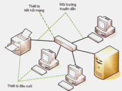Bài 1. Từ mạng máy tính đến mạng máy tính – Tin học 9: Mạng máy tính có mấy thành phần cơ bản? Các thành phần đó là gì
