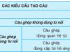 Soạn bài Ôn giữa học kì II – Tiết 1 – Tìm ví dụ điền vào bảng tổng kết sau :