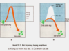 Bài 1, 2, 3 trang 77 SGK Sinh học 10 Nâng cao – Trình bày cơ chế tác dụng của enzim. Cho ví dụ minh hoạ.