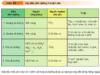 Bài 1, 2, 3 trang 115 Sinh lớp 10 Nâng cao – Định nghĩa và cho ví dụ về 4 kiểu dinh dưỡng ở vi sinh vật.