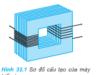 Bài C1, C2, 1, 2, 3, 4 trang 170, 172 Sách Vật lý 12 Nâng cao – Đối với máy tăng áp, nên dùng dây của cuộn thứ cấp là loại có đường kính to hơn hay nhỏ hơn của cuộn sơ cấp?