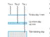 Bài C1, 1, 2, 3, 4, 5 trang 268, 273 Vật lý 12 Nâng cao – Phóng xạ là hiện tượng một hạt nhân