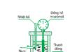 Bài 1, 2, 3, 4 trang 197 Vật lý lớp 10: Sự nở vì nhiệt của vật rắn