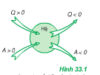 Bài 1, 2, 3, 4 trang 179, 180 Sách Lý 10: Các nguyên lý của nhiệt động lực học