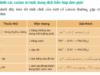 Bài 1, 2, 3 trang 250 Sách Hóa 12 Nâng cao: Luyện tập nhận biết một số chất vô cơ
