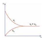 Bài 1, 2, 3, 4, 5 trang 212, 213 SGK Hóa 10 Nâng cao: Cân bằng hóa học