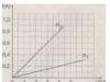 Bài 2.9, 2.10, 2.11, 2.12 trang 8 SBT Vật Lý 9:Giữa hai đầu một điện trở R1 = 20Ω có một hiệu điện thế là U = 3,2V, tính cường độ dòng điện I1 đi qua điện trở này khi đó