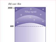 Bài 1,2 trang 55, 56, 57 SBT Địa lý 6: Hơi nước chiếm tỉ lệ là bao nhiêu trong thành phần không khí ?