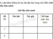 Tiết 1 – Ôn tập cuối học kì 1 trang 126 Vở bài tập Tiếng Việt 5 tập 1: Nêu nhận xét về nhân vật bạn nhỏ (truyện Người gác rừng tí hon, Tiếng Việt 5, tập một, trang 124), tìm dẫn chứng minh hoạ cho những nhận xét của em