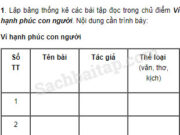 Tiết 2 – Ôn tập cuối học kì 1 trang 127 Vở bài tập Tiếng Việt 5 tập 1: Viết lại những câu thơ em thích nhất trong hai bài thơ em đã học ở chủ điểm Vì hạnh phúc con người. Trình bày cái hay của những câu thơ ấy để các bạn hiểu và tán thưởng sự lựa chọn của em