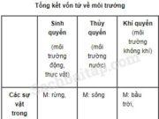 Tiết 3 – Ôn tập cuối học kì 1 trang 129 Vở bài tập Tiếng Việt 5 tập 1: Những hành động bảo vệ môi trường là giữ sạch nguồn nước, xây dựng nhà máy nước, lọc nước thải công nghiệp, xây dựng nhà máy thủy điện