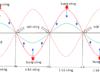 Kiểm tra 45 phút Chương 2 – Sóng cơ và sóng âm Lý 12 : Sóng ngang không truyền được trong các chất nào?