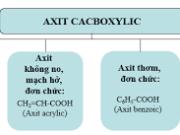 Bài 9.21, 9.22, 9.23 trang 67 SBT hóa học 11: Hãy xác định công thức phân tử, công thức cấu tạo và tên của chất A ?