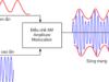 Bài IV.1, IV.2, IV.3, IV.4, IV.5, IV.6, IV.7 trang 62 SBT môn Lý 12: Phát biểu nào sau đây là sai khi nói về sóng điện từ ?