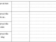 Tiết 2 – Ôn tập cuối năm trang 105 VBT Tiếng Việt 5 tập 2: Dựa vào kiến thức đã học, hãy hoàn chỉnh bảng tổng kết sau
