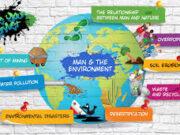 Vocabulary – Phần từ vựng – Unit 16 Man And The Environment – Con Người Và Môi TrườngSGK Tiếng Anh 6.
