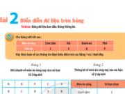 Bài 2 Biểu diễn dữ liệu trên bảng trang 102, 103, 104 SGK Toán lớp 6 CTST