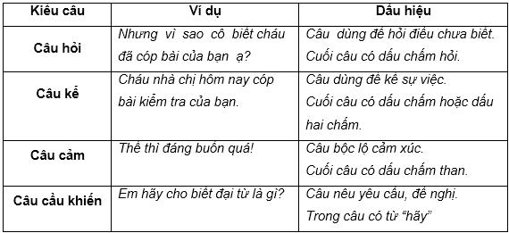 Soạn Tiếng Việt lớp 5 | Để học tốt Tiếng Việt lớp 5