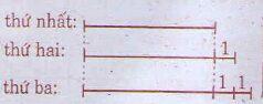 Bài luyện tập chung trang 176, 177 SGK Toán 4: nêu tên các tỉnh có diện tích theo thứ tự từ bé đến lớ