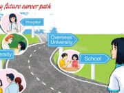 Project Unit 12 trang 81 SGK tiếng Anh 9 thí điểm:  Draw a picture of your imagined career path. Present it to your class.