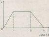 Bài 3.5, 3.6, 3.7, 3.8, 3.9 trang 12 SBT môn Lý lớp 10: Gia tốc a và vận tốc v của ô tô sau 40 s kể từ lúc bắt đầu tăng ga là bao nhiêu ?