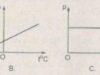 Bài 30.1, 30.2, 30.3, 30.4 trang 69 SBT Lý 10: Thổi không khí vào một quả bóng bay có liên quan tới định luật Sác-lơ ?