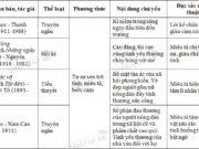 Soạn bài Ôn tập truyện kí Việt Nam Văn 8 trang 104 ngắn gọn: Lập bảng thống kê những văn bản truyện kí Việt Nam đã học từ đầu năm học