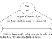 Soạn bài Tổng kết phần Tập làm văn ngắn gọn  Văn 6: Mối quan hệ giữa sự việc, nhân vật, chủ đề trong văn bản tự sự