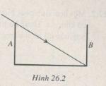 Bài 26.8, 26.9, 26.10 trang 68, 69 SBT Lý 11: Hãy lập biểu thức bề rộng d' của dải sáng trong chất lỏng theo n, i, d ?