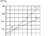 Bài I.9, I.10, I.11, I.12, I.13 trang 22 SBT môn Lý lớp 10: Viết phương trình chuyển động của mỗi xe ?