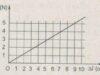 Bài 12.8, 12.9, 12.10, 12.11 trang 31, 32 SBT Lý 10: Khi kéo bằng lực Fx chưa biết, thì độ dãn của lò xo là 4,5 cm. Hãy xác đinh Fx bằng đồ thị ?