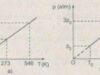 Bài 30.8, 30.9, 30.10 trang 70 Sách BT Lý 10: Tìm áp suất của khí ở nhiệt độ 2730C ?