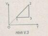 Bài V.12. V.13, V.14 trang 75 SBT Vật Lý 10: Không khí nóng phải có nhiệt độ bằng bao nhiêu để khí cầu bắt đầu bay lên ?