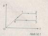 Bài VI.5, VI.6, VI.7 trang 81 SBT Vật Lý 10: Hãy tính nhiệt lượng cần cung cấp cho khí nitơ và độ tăng nội năng của khí ?