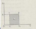 Bài C1, C2, C3, 1, 2, 3, 4 trang 295, 296, 297, 299 Lý 10 nâng cao – Tìm mỗi liên hệ giữa dấu của công A' với chiều diễn biến của quả trình đẳng nhiệt.