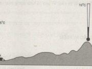 Bài 1,2,3 trang 58, 59, 60, 61 SBT Địa lớp 6: Nhiệt độ của không khí được hình thành như thế nào ?