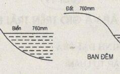 Bài 19. Khí áp và gió trên Trái Đất – SBT Địa lớp 6: Khu vực quanh Xích đạo có khí áp cao hay thấp?