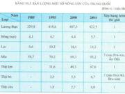 Bài 10. Tiết 3: Thực hành tìm hiểu sự thay đổi của nền kinh tế Trung Quốc SBT Địa lớp 11: Vẽ biểu đồ thể hiện cơ cấu xuất, nhập khẩu của Trung Quốc ?