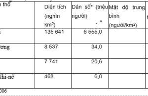 Đề kiểm tra học kì 2 môn Địa 7 trang 134,135 SBT: Trình bày đặc điểm tự nhiên cơ bản của châu Âu