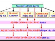 Bài 29 trang 101, 102, 103 SBT Sử 8: Tổ chức bộ máy nhà nước của Liên Bang Đông Dương gồm có?