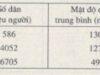 Bài 15 SBT Địa 8 trang 41-44: So sánh mật độ dân số trung bình của Đông Nam Á so với châu Á và thế giới năm 2008