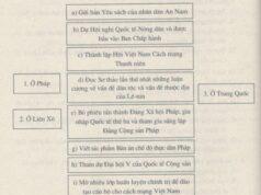 Bài 16. Hoạt động của Nguyễn Ái Quốc ở nước ngoài trong những năm 1919 – 1925 – SBT Sử lớp 9: Sự kiện đánh dấu bước ngoặt trong quá trình hoạt động của Nguyễn Ái Quốc là gửi đến hội nghị Véc-xai bản yêu sách của nhân dân An Nam?