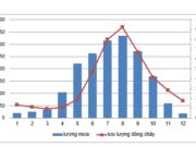 Bài 35 SBT Địa 8 trang 87,88,89: Vẽ biểu đồ thể hiện lượng mưa và lưu lượng dòng chảy