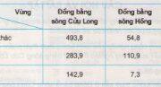 Bài 37. Thực hành: Vẽ và phân tích biểu đồ về tình hình sản xuất của ngành thủy sản ở Đồng bằng sông Cửu Long –